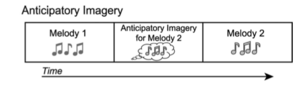Auditory imagery - When people receive auditory input an auditory image is developed. As the associations with pieces of organized sound become stronger and more intricate, the silence involved in the sound can initiate auditory images in the brain.