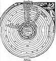 Aristotelian Universe.jpg