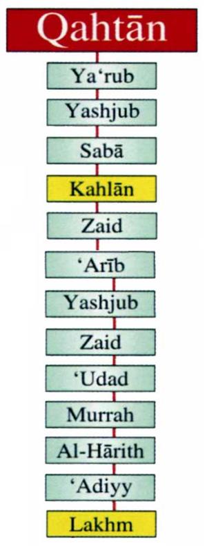 Banu Lakhm - A genealogy of the Banu Lakhm.