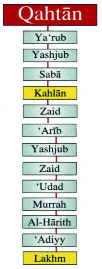 Banu Lakhm - A genealogy of the Banu Lakhm.