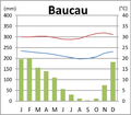 Baucau Klimadiagramm.png
