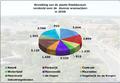 Bevolking van de plaats Stadskanaal.png
