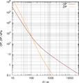 Blast wave standard curve.png