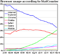 Browser usage according to StatCounter 1.png