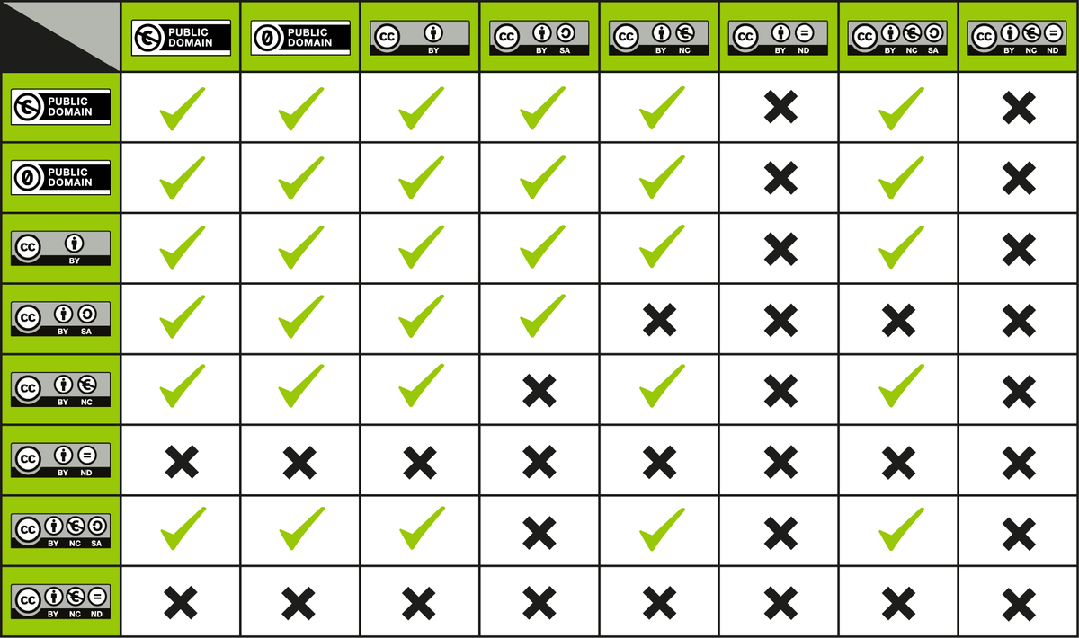 CC License Compatibility Chart.png