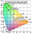 CIE Lighting (dominant wavelength, color purity).PNG