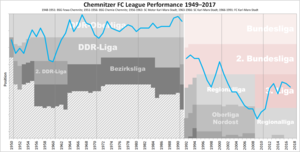 Chemnitzer FC - Historical chart of Chemnitzer FC league performance after WWII