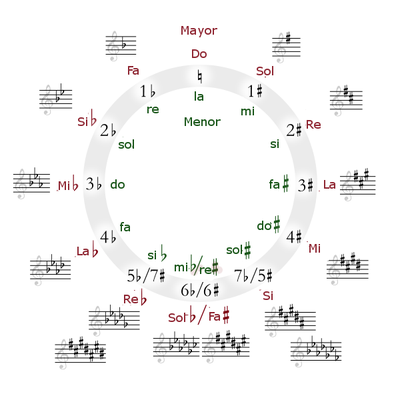 external image 400px-Circle_of_fifths_deluxe_4-ES.png