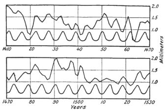 Climatic Cycles and Tree-Growth Fig 32.jpg