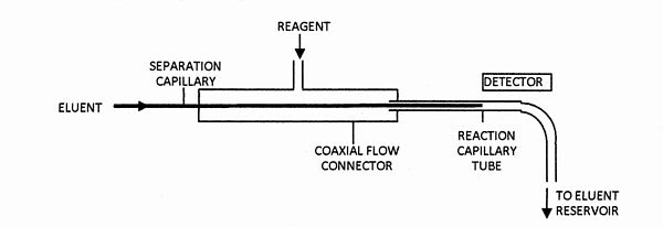 Coaxial flow interface.jpg
