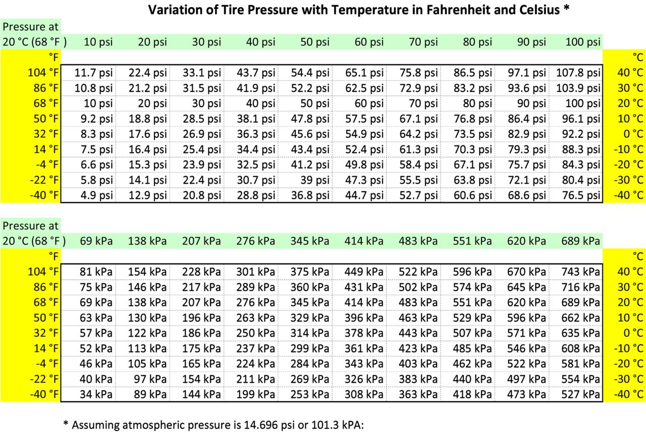 Filecold tire pressures versus temperatureg wikimedia commons filecold tire pressures versus temperatureg nvjuhfo Gallery