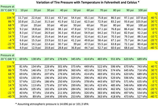 Pressure conversion chart kpa to psi pdf edgrafik - Atmospheric pressure conversion table ...