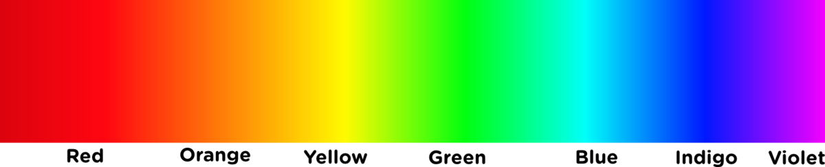 Colours of the visible light spectrum.png