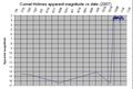 Comet Holmes magnitude estimates 2007.png