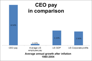 Executive compensation in the United States - Image: Comparing CEO Pay