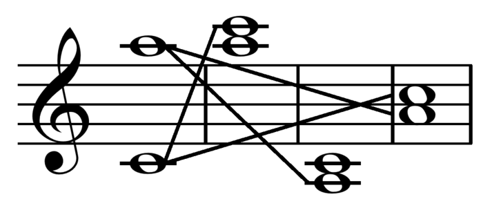 Major 13th (compound Major 6th) inverts to a minor 3rd by moving the bottom note up two octaves, the top note down two octaves, or both notes one octave Compound interval inversion.png