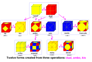 Conway polyhedron notation - This example chart shows how 11 new forms can be derived from the cube using 3 operations. The new polyhedra are shown as maps on the surface of the cube so the topological changes are more apparent. Vertices are marked in all forms with circles.