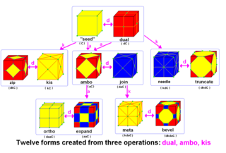 Conway polyhedron notation