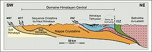 Geology of the Himalaya - Image: Coupe Himal 2