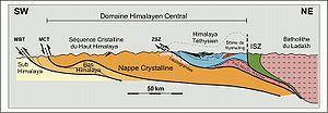 Geology of the Himalaya - Image: Coupe Himal 2