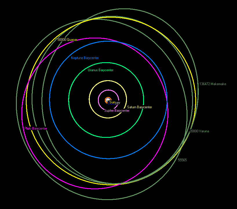 The orbit of Quaoar (yellow) and various other cubewanos compared to the orbit of Neptune (blue) and Pluto (pink)