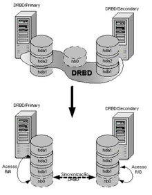 Description de l'image DRBD concept overview.png.