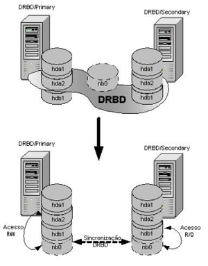 Overview of DRBD concept