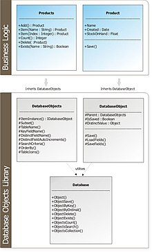 List of object-relational mapping software - WikiVisually