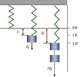 Principio de funcionamiento de un dinamómetro.