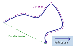 A-level Physics/Forces and Motion/Kinematics - Wikibooks, open ...