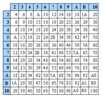 Duodecimal Multiplication Table.PNG