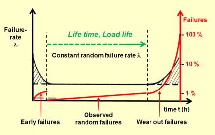The life time (load life) of capacitors correspondents with the time of constant random failure rate shown in the bathtub curve. For electrolytic capacitors with non-solid electrolyte and supercapacitors ends this time with the beginning of wear out failures due to evaporation of electrolyte Elko-Badewannenkurve-english.png