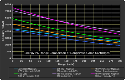 Energy vs. Range Comparison