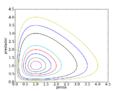 Espaço de fase para as equações de Lotka Volterra..png