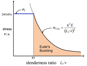 Euler's critical load - Fig. 2: Critical stress vs slenderness ratio for steel, for E=200GPa, Yield strength=240MPa