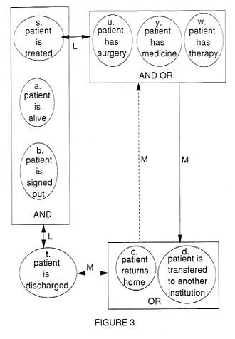 Logico-linguistic modeling - Fig 3. Empirical Model