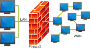 Firewall (computing) - An illustration of where a firewall would be located in a network