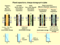 Fixed capacitors-charge storage principles.png