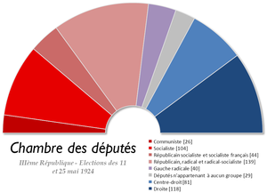 French legislative election, 1924 - Image: France Chambre des deputes 1924