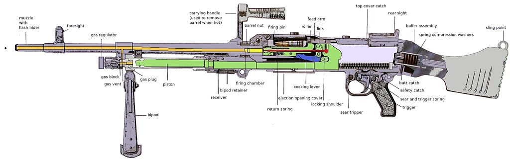 https://upload.wikimedia.org/wikipedia/commons/thumb/5/5b/GPMG_components.JPG/1024px-GPMG_components.JPG