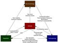Generalized relationship of salt marsh ecosystem components.png