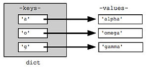 It shows the data structure concept of a dicti...