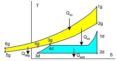 Gas-und-Dampf-Kombikraftwerk - WikiVisually