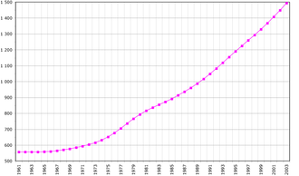 Demographics of Guinea-Bissau - Guinea-Bissau's population between 1961 and 2003.