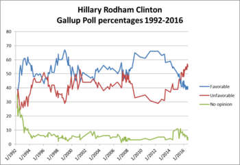 Line chart showing Clinton's favorability rankings from 1992 to 2016. The ratings show her as a controversial first lady whose ratings hit a low following the Hillarycare failure and a high following the Lewinsky scandal. Opinion about her was closely divided during her 2000 Senate campaign, mildly positive during her time as a senator, and then closely divided again during her 2008 presidential campaign, as secretary of state, she enjoyed widespread approval, before dipping as her tenure ended and then to some of her lowest ratings ever as she became viewed as a presidential candidate again.