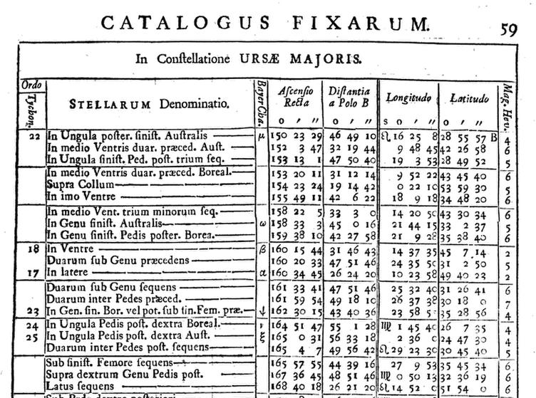 Historia Coelestis Britannica-Complectens Praefationem spatiosam