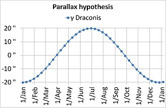 Aberration of light - Hypothetical observation of γ Draconis if its movement was caused by parallax.