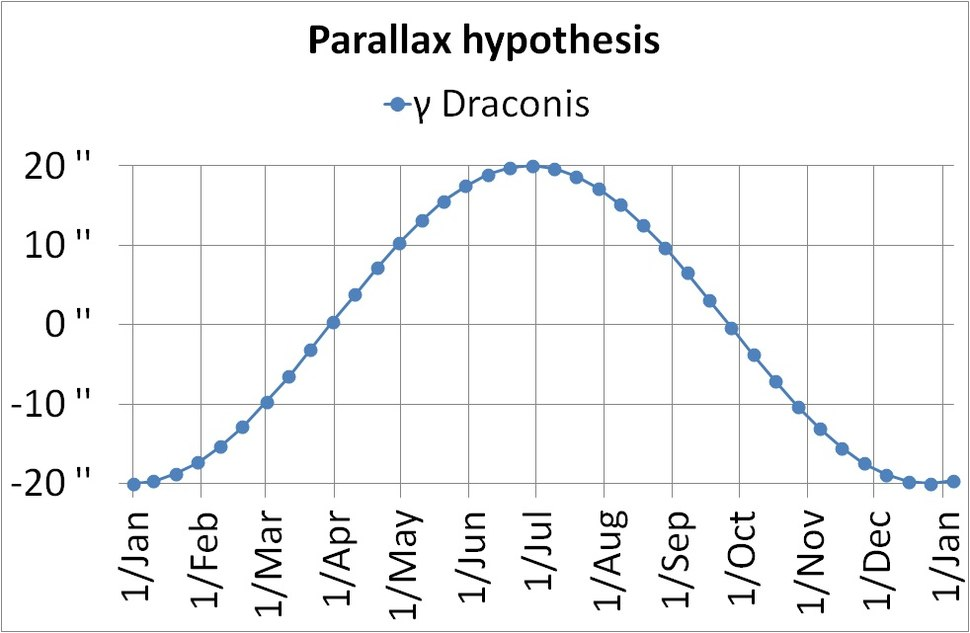 Hypothetical movement of γ Draconis caused by parallax