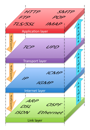 Tcp  Ip  U2013 Wikipedia