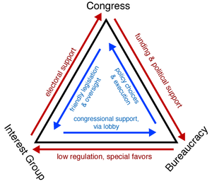 Iron triangle (US politics) - Iron Triangle diagram